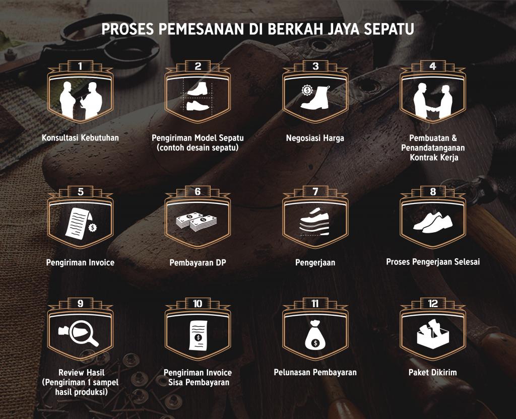 Proses & Cara Pemesanan, Berkah Jaya Sepatu